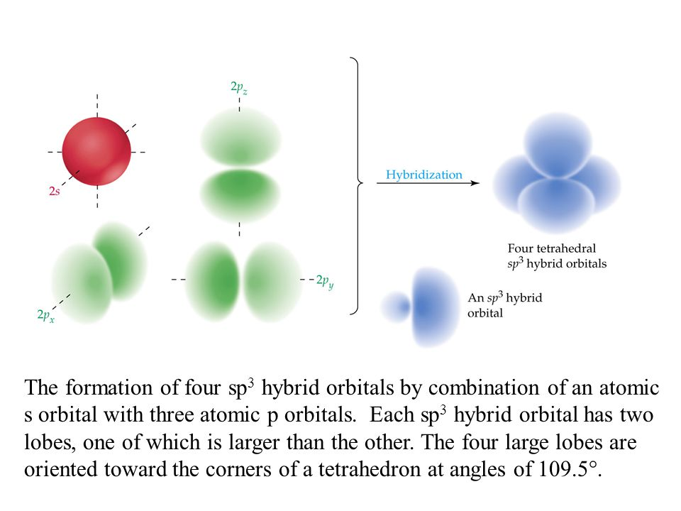 The formation of four sp3 hybrid orbitals by combination of an atomic s orbital with three atomic p orbitals.