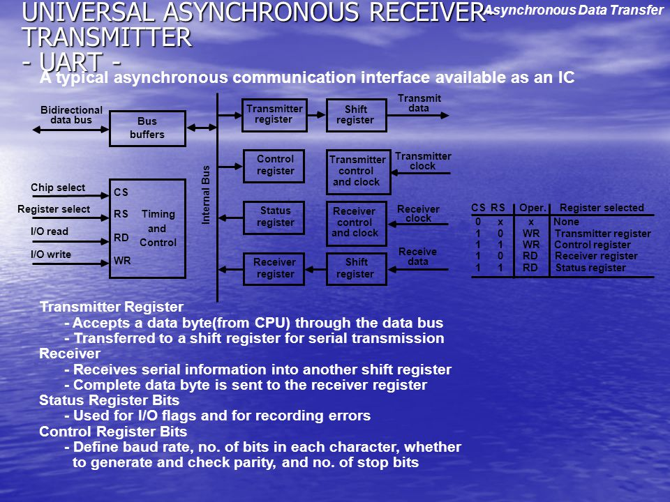 UNIVERSAL ASYNCHRONOUS RECEIVER-TRANSMITTER - UART -