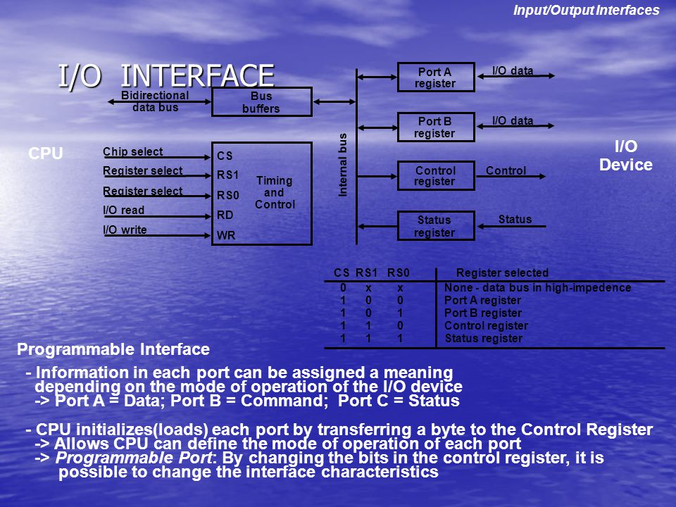 I/O INTERFACE I/O CPU Device Programmable Interface