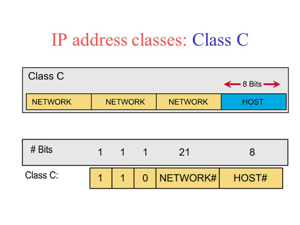IP address classes: Class C