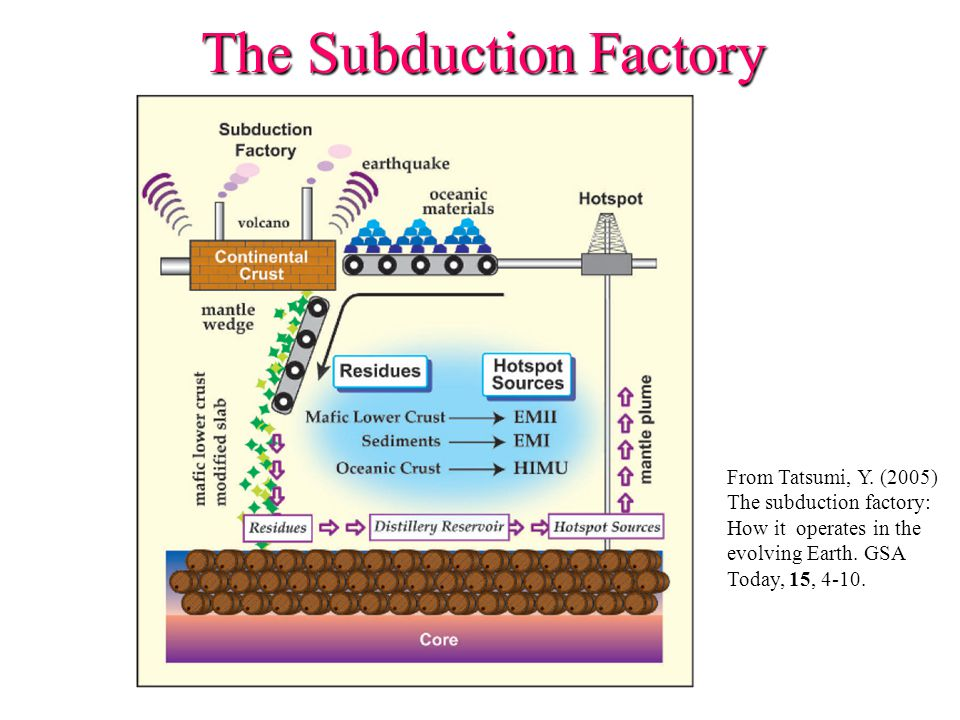 The Subduction Factory