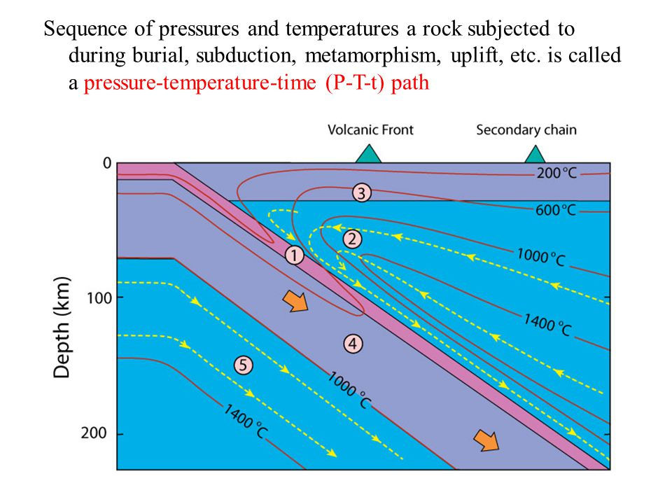 Sequence of pressures and temperatures a rock subjected to during burial, subduction, metamorphism, uplift, etc. is called a pressure-temperature-time (P-T-t) path