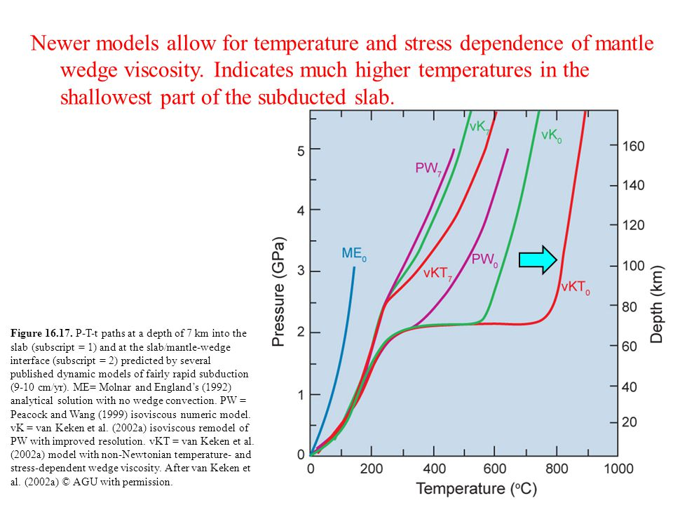 Newer models allow for temperature and stress dependence of mantle wedge viscosity. Indicates much higher temperatures in the shallowest part of the subducted slab.