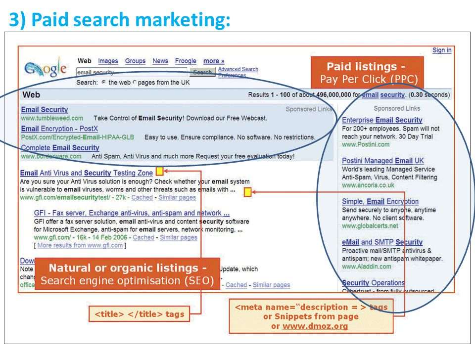 3) Paid search marketing: