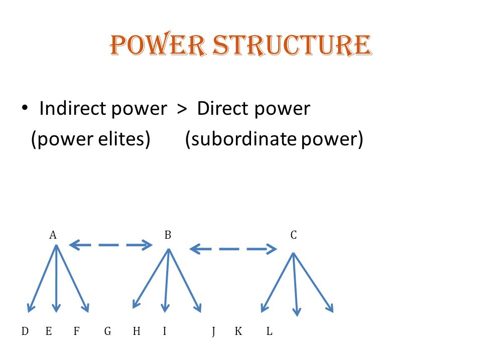 Power structure Indirect power > Direct power