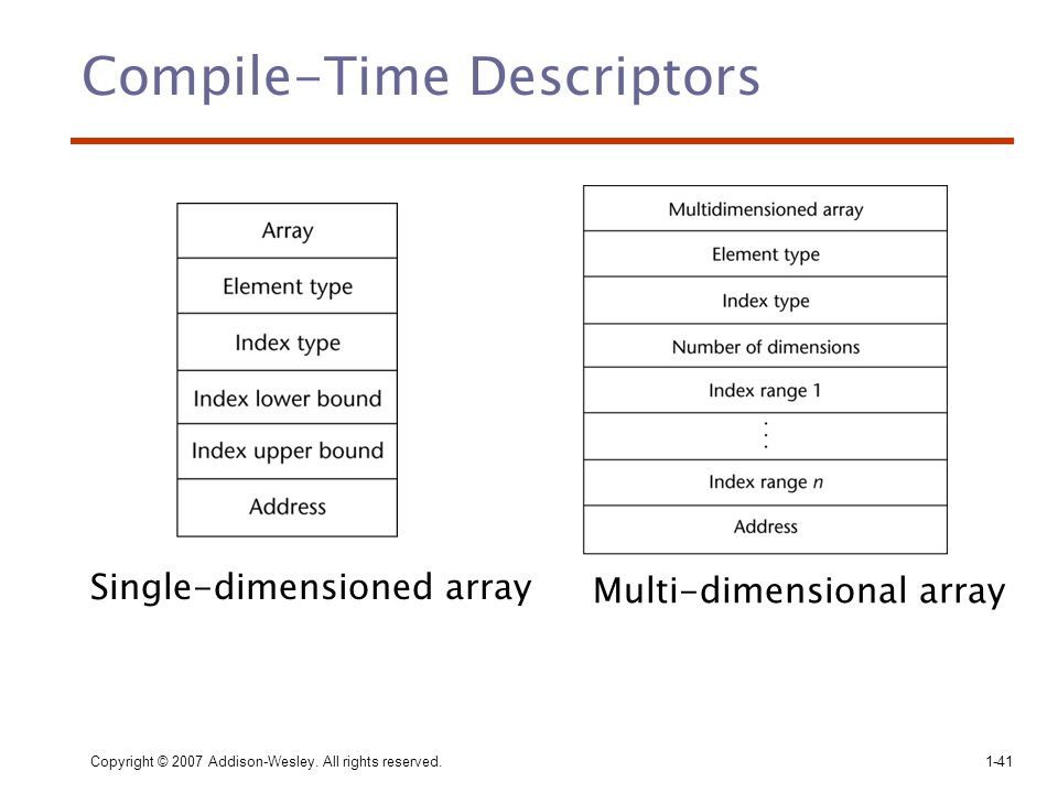 Compile-Time Descriptors