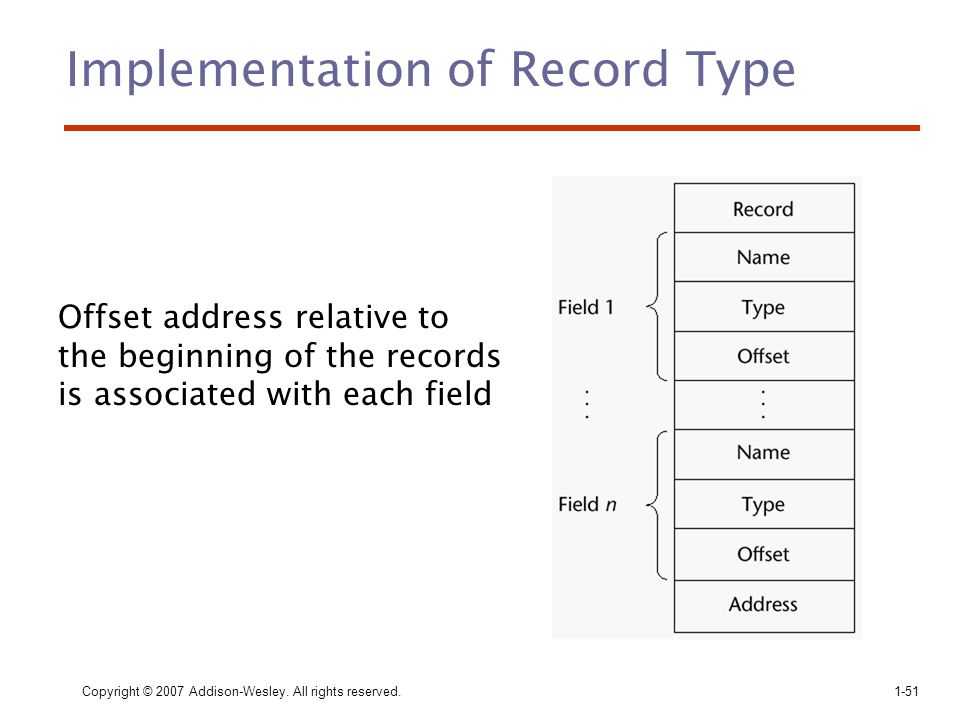 Implementation of Record Type