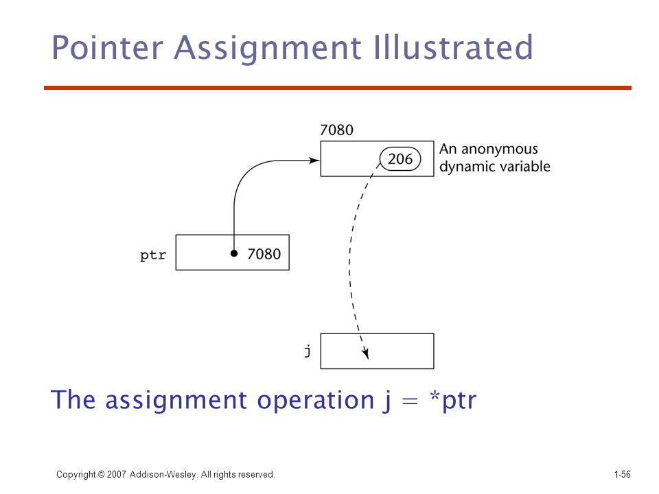 Pointer Assignment Illustrated