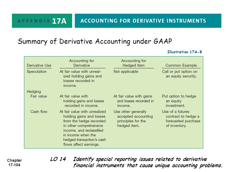 Summary of Derivative Accounting under GAAP