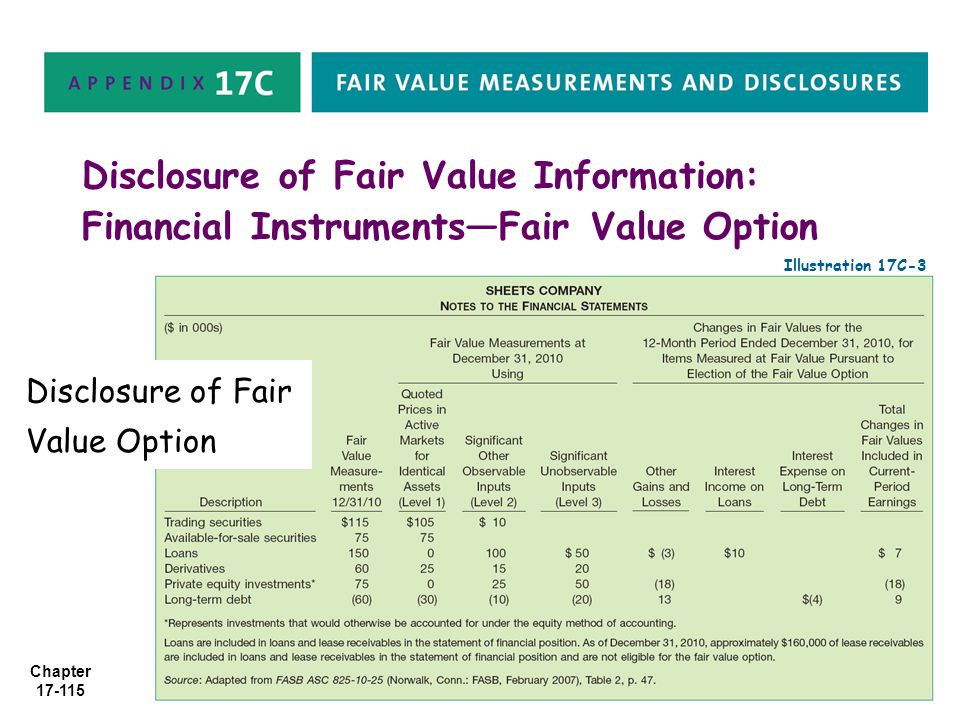Disclosure of Fair Value Information: Financial Instruments—Fair Value Option