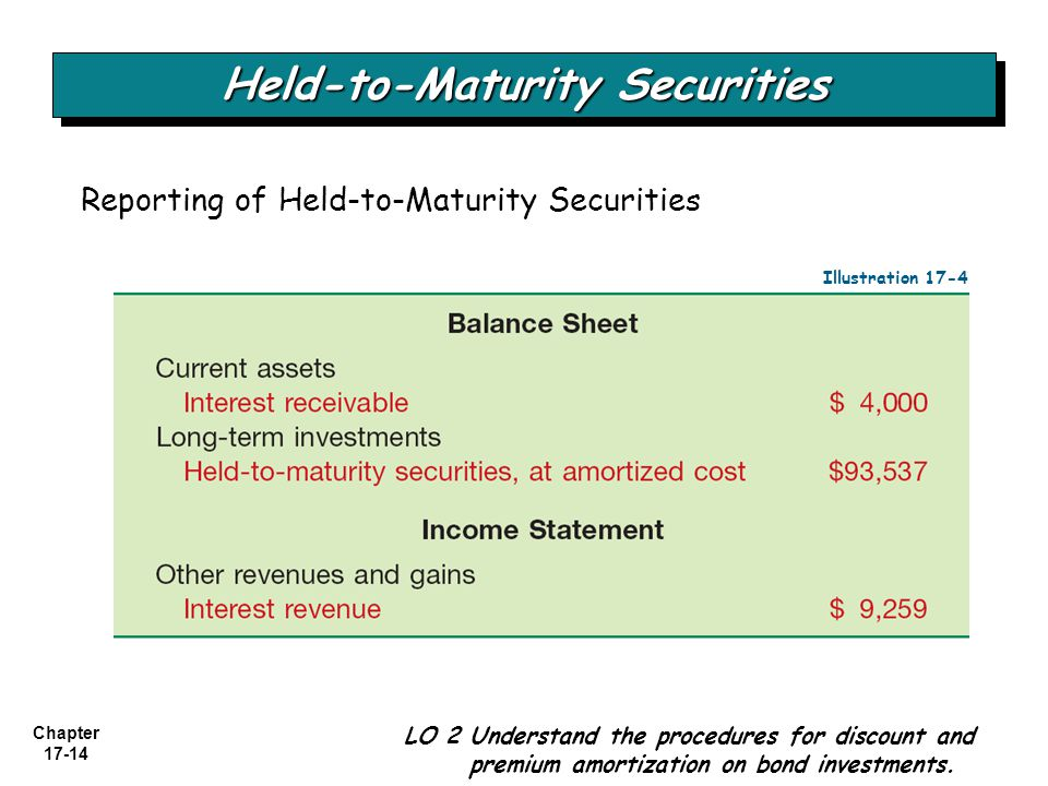 Held to maturity securities definition