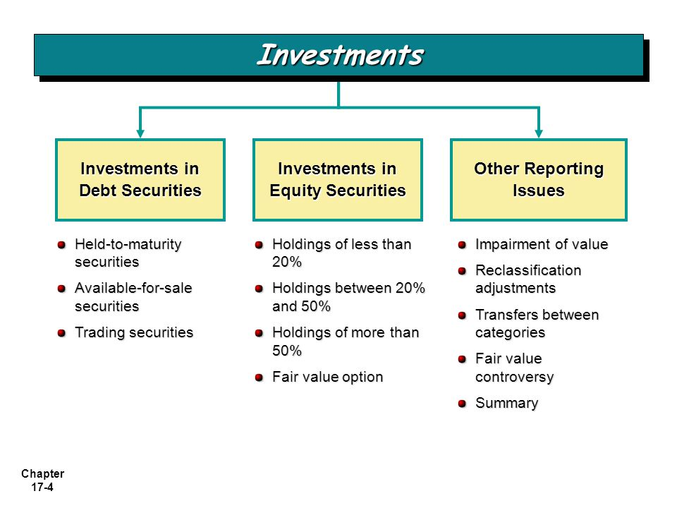Investments Investments in Debt Securities