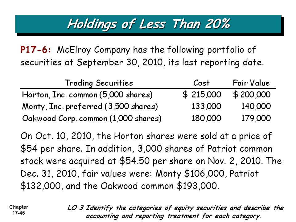 Holdings of Less Than 20% P17-6: McElroy Company has the following portfolio of securities at September 30, 2010, its last reporting date.