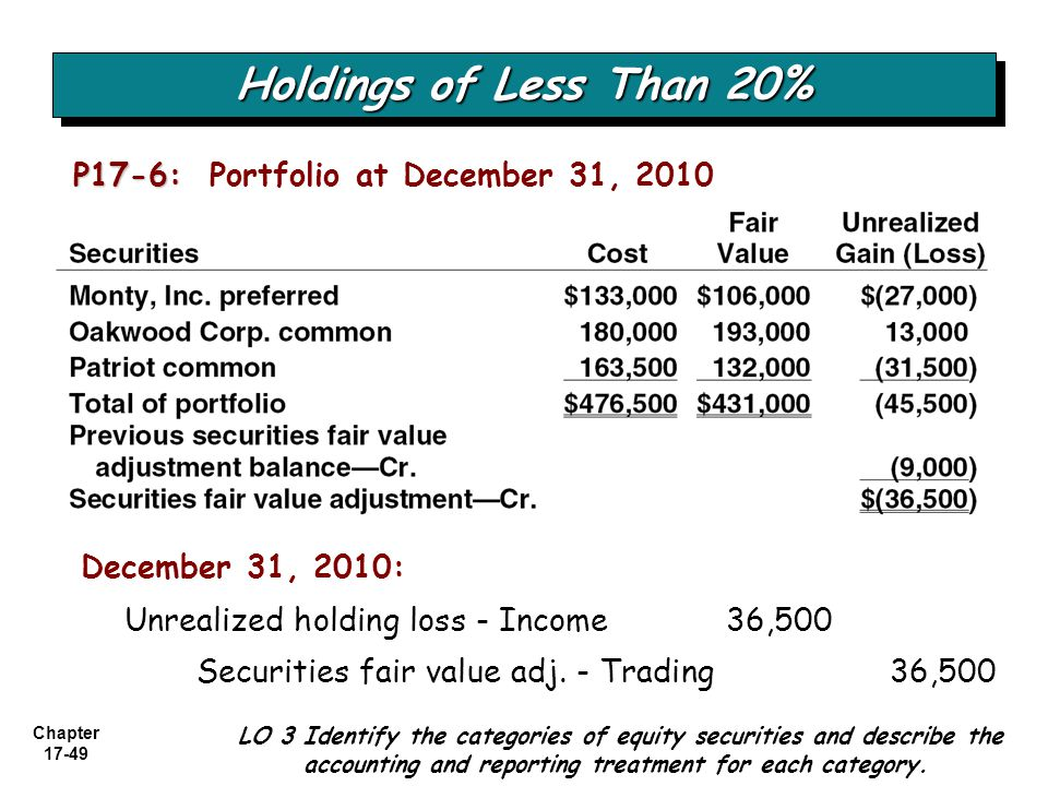 Holdings of Less Than 20% P17-6: Portfolio at December 31, 2010