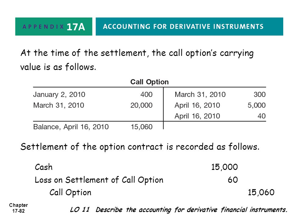 Settlement of the option contract is recorded as follows.