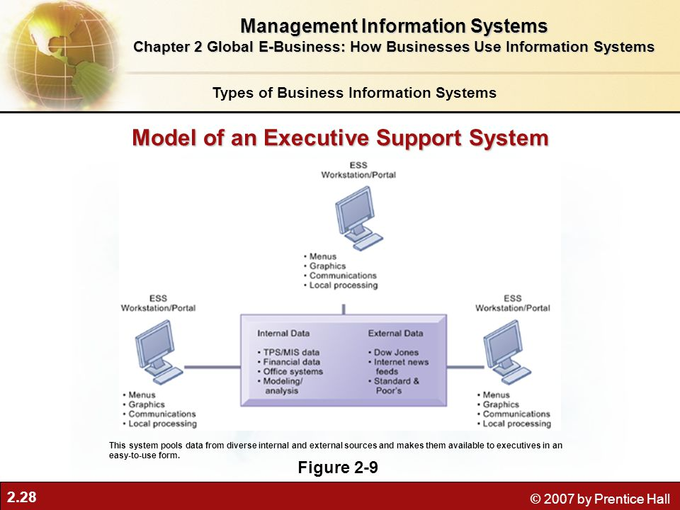 Model of an Executive Support System