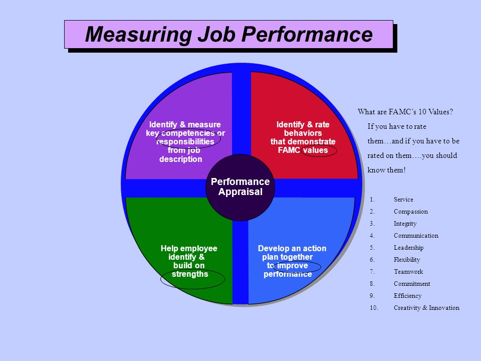 Measuring Job Performance
