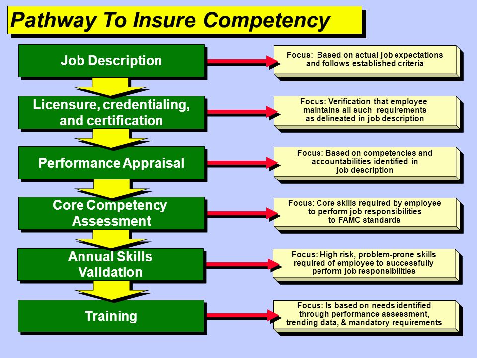 Pathway To Insure Competency