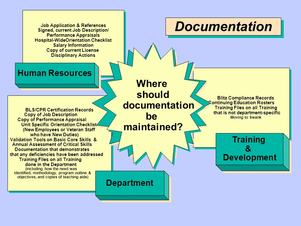 Documentation Where should documentation be maintained