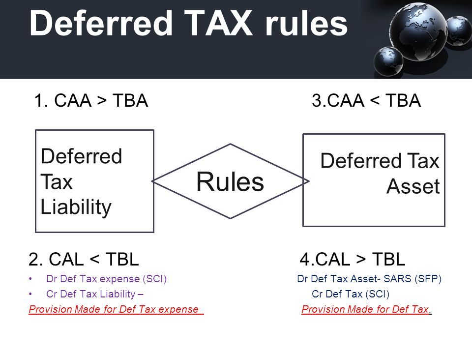 Deferred TAX rules Rules Deferred Tax Deferred Tax Asset Liability