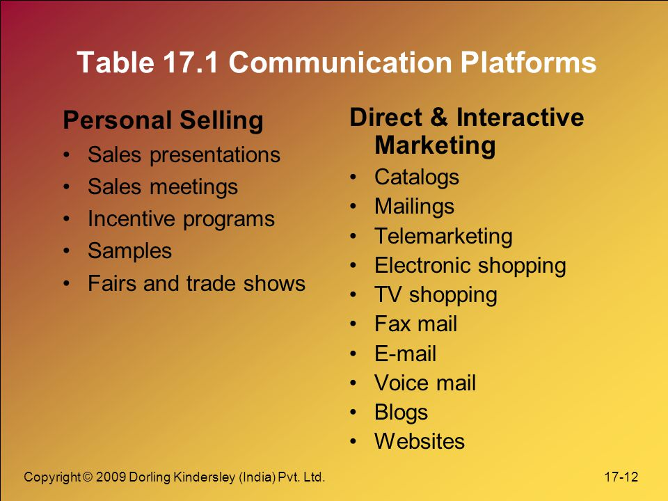 Table 17.1 Communication Platforms