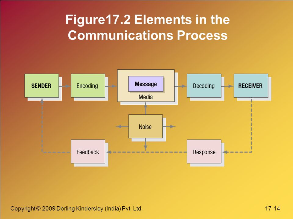 Figure17.2 Elements in the Communications Process