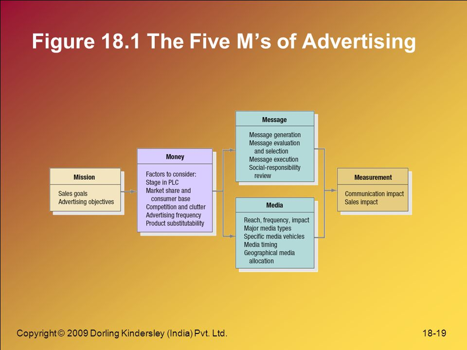 Figure 18.1 The Five M's of Advertising
