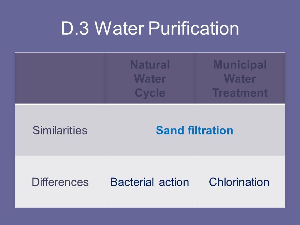 D.3 Water Purification Natural Water Cycle Municipal Treatment