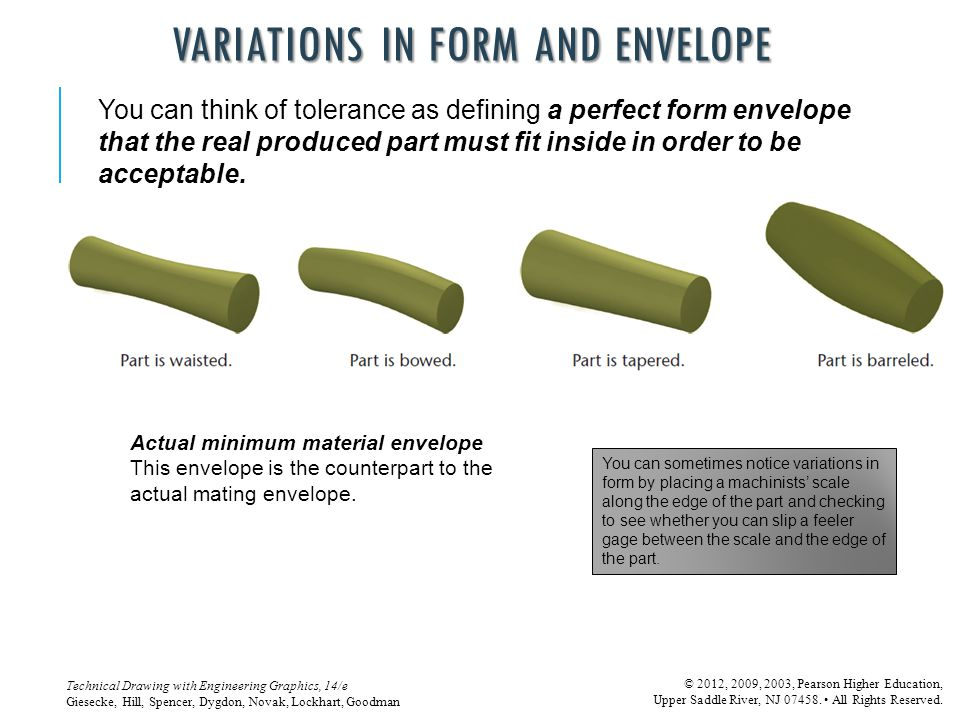 Variations in Form and Envelope