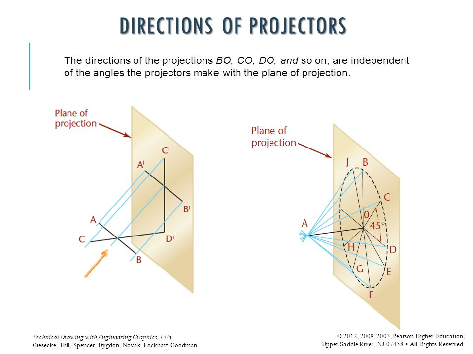 Directions of Projectors