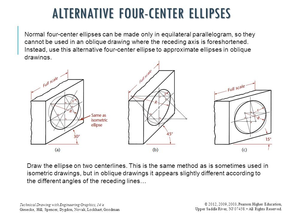 Alternative Four-Center Ellipses