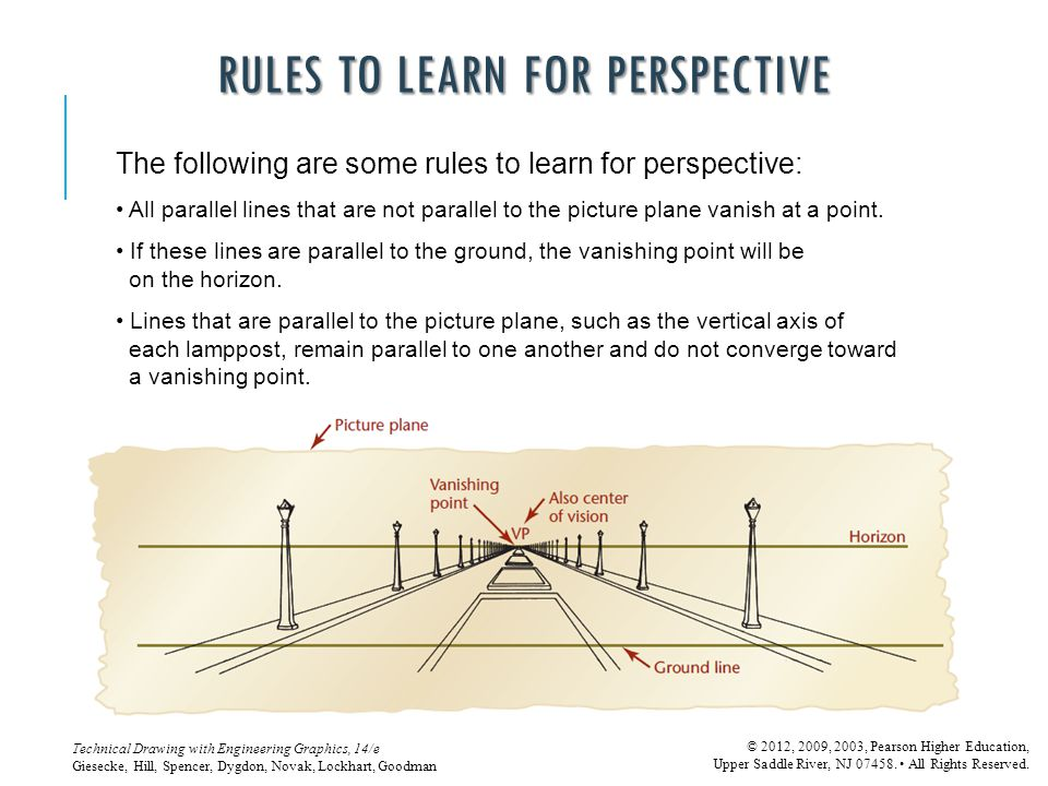 Rules to Learn for Perspective