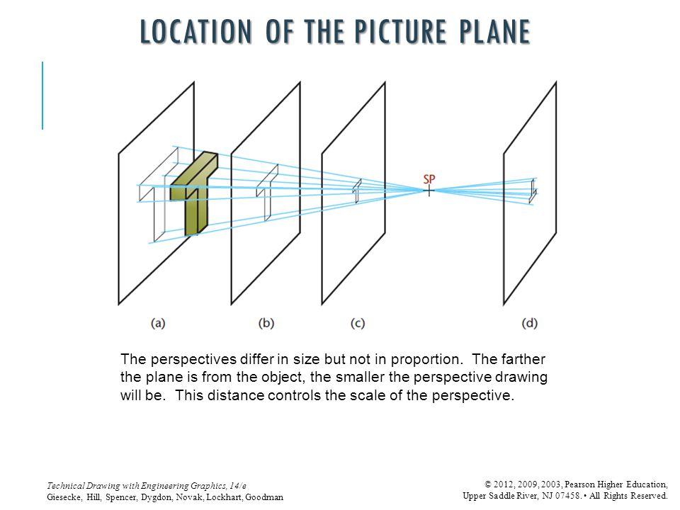 LOCATION OF THE PICTURE PLANE