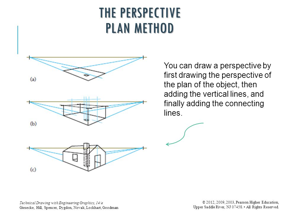 THE PERSPECTIVE PLAN METHOD
