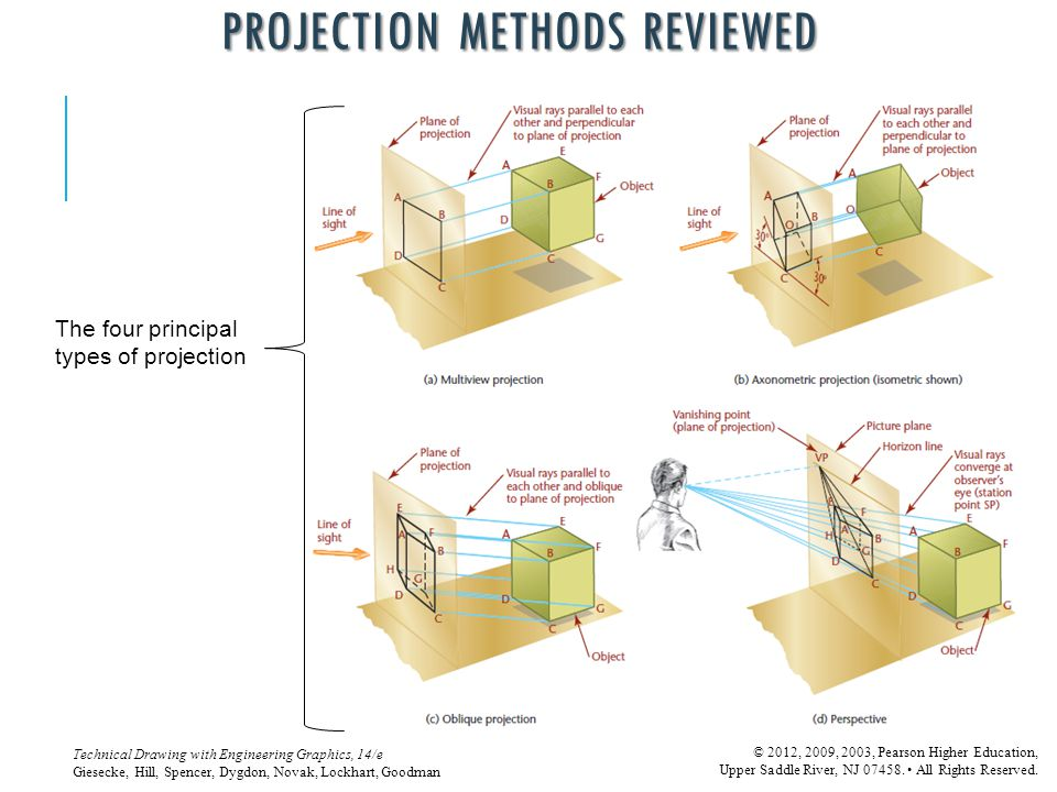 Projection Methods Reviewed