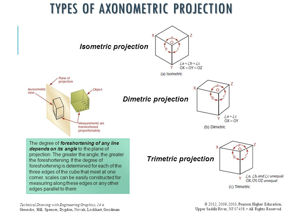 Types of Axonometric Projection