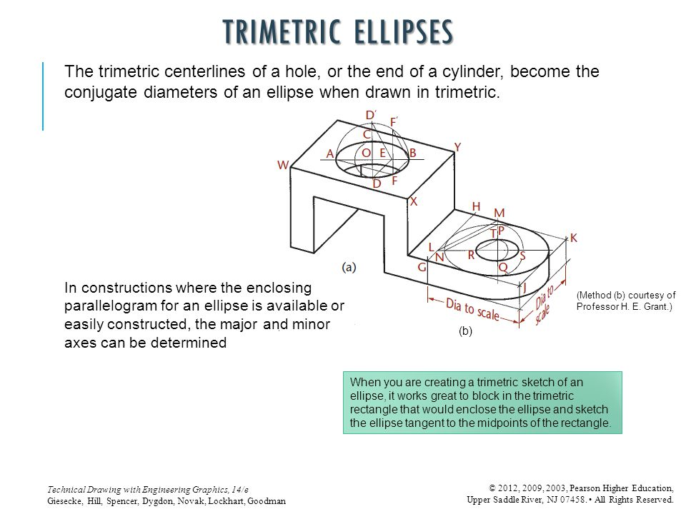 TRIMETRIC ELLIPSES