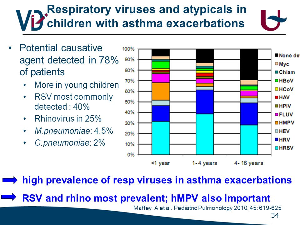 The role of rhinovirus infections in children