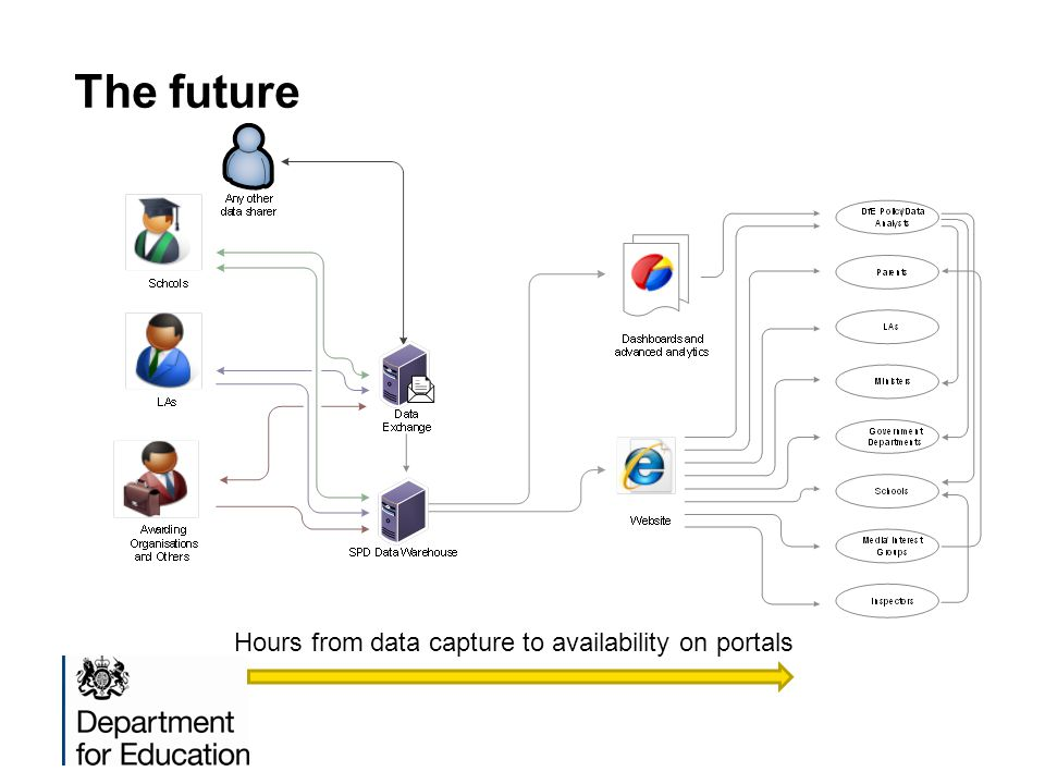 The future Hours from data capture to availability on portals