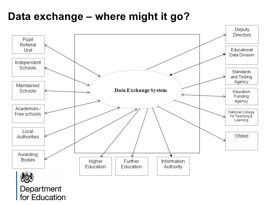 Data exchange – where might it go