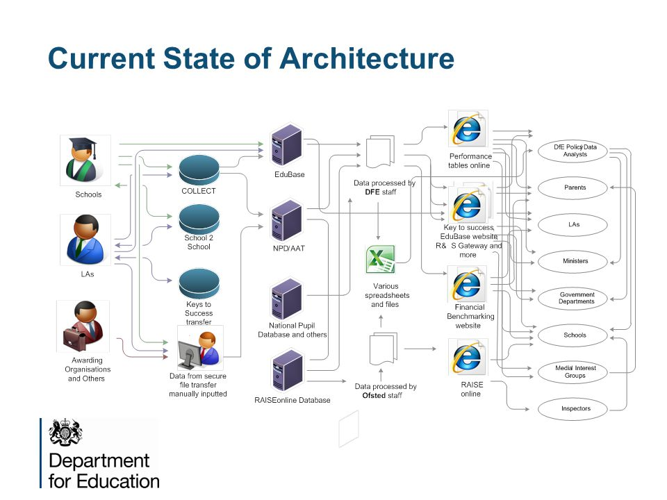 Current State of Architecture