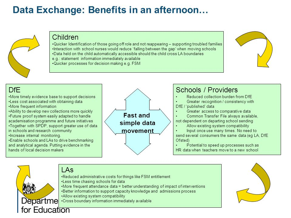 Data Exchange: Benefits in an afternoon…