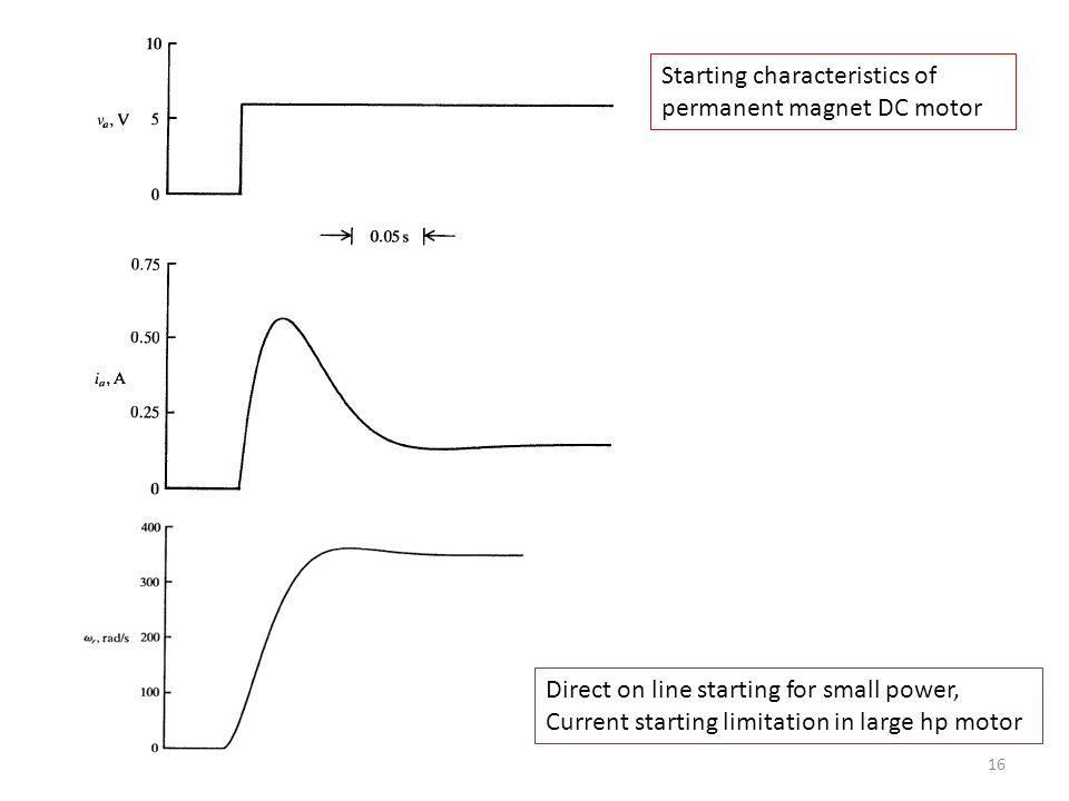 Starting characteristics of permanent magnet DC motor