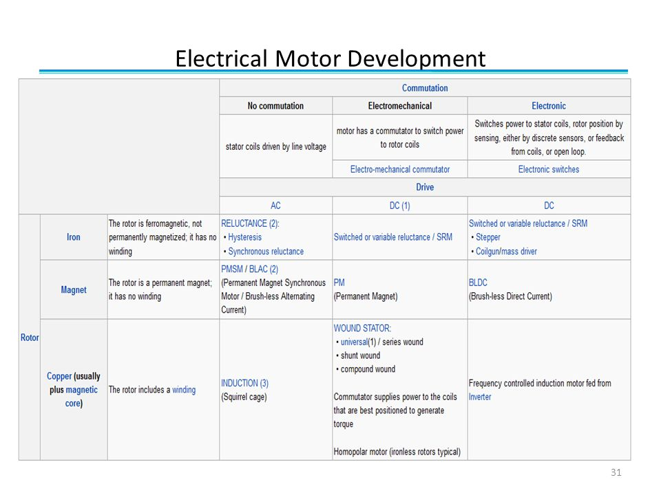 Electrical Motor Development