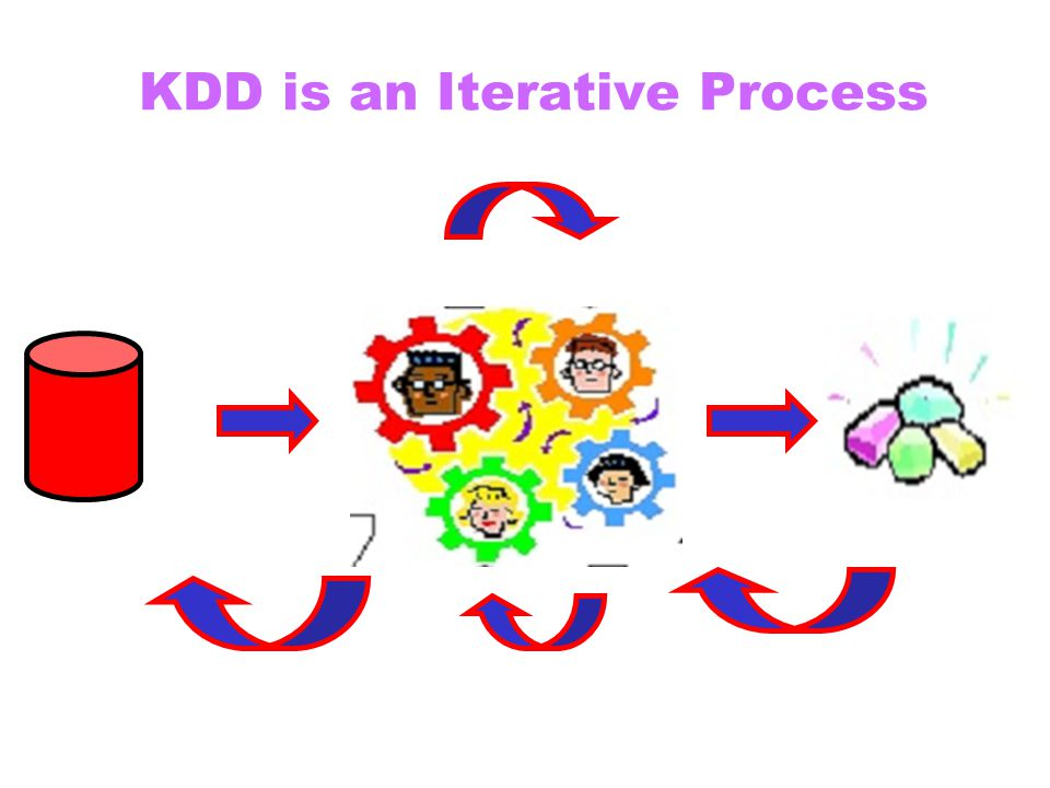 KDD is an Iterative Process