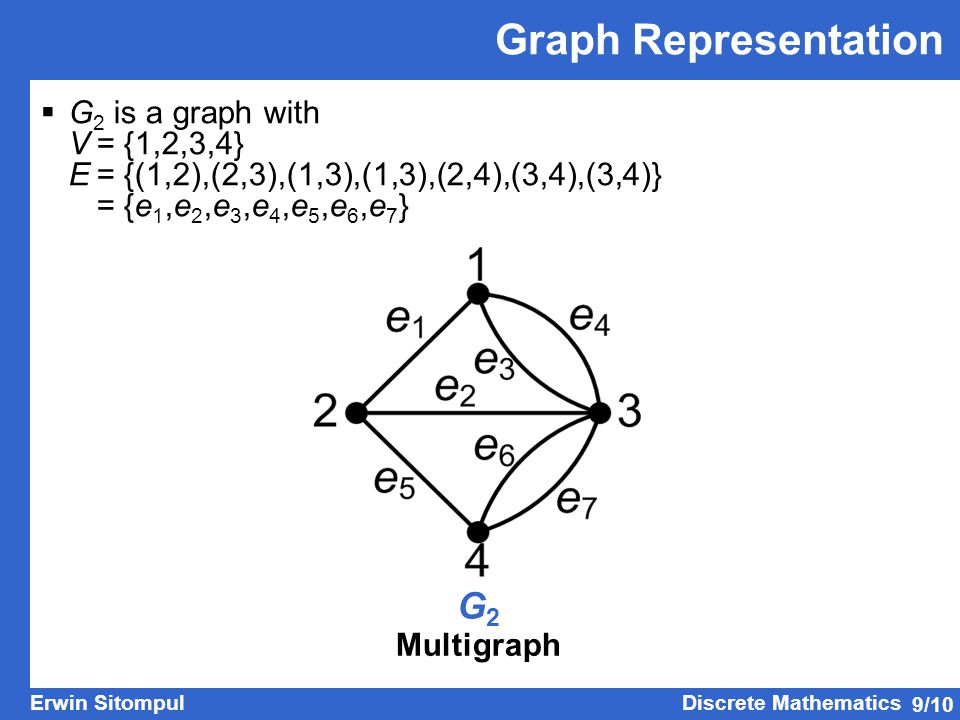 Graph Representation G2 G2 is a graph with V = {1,2,3,4}