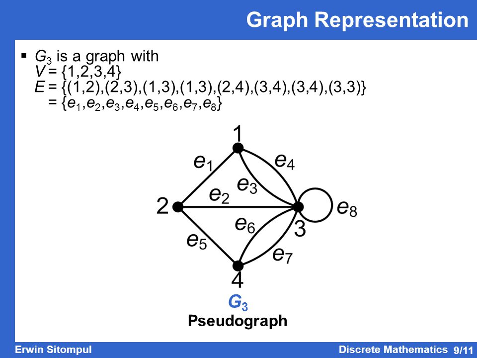 Graph Representation G3 G3 is a graph with V = {1,2,3,4}