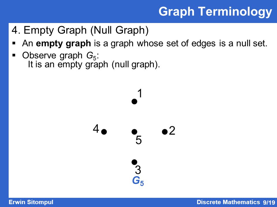 Graph Terminology 4. Empty Graph (Null Graph) G5