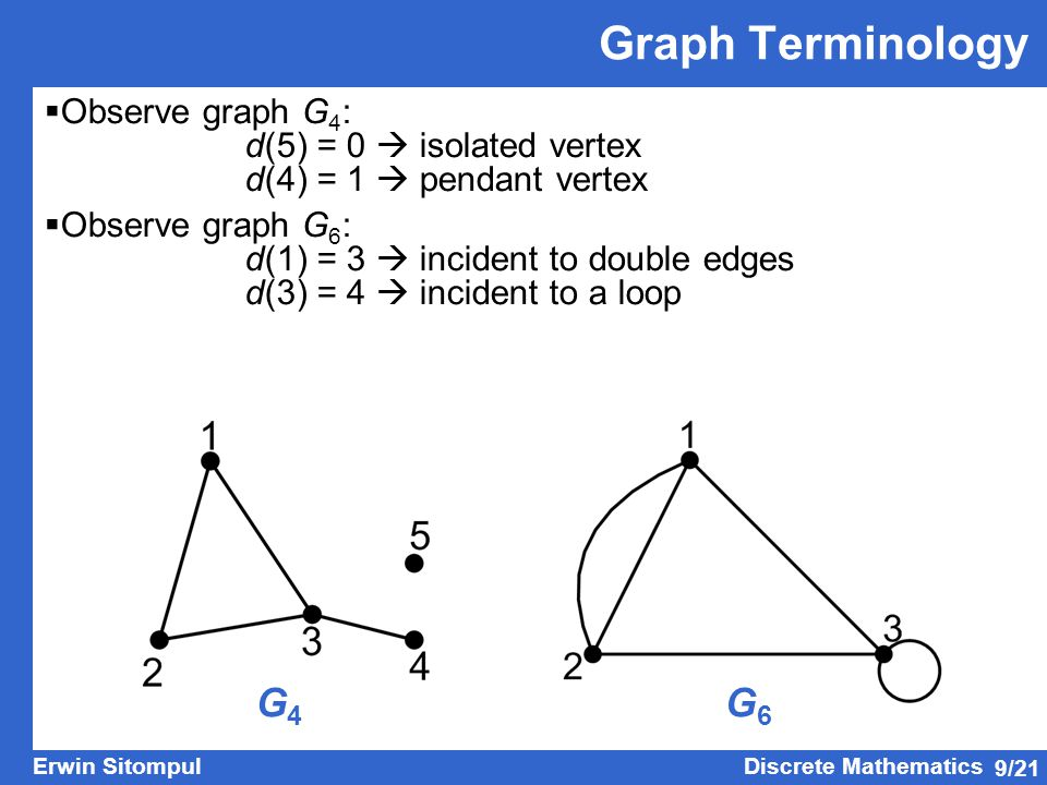 Graph Terminology G4 G6 Observe graph G4: d(5) = 0  isolated vertex