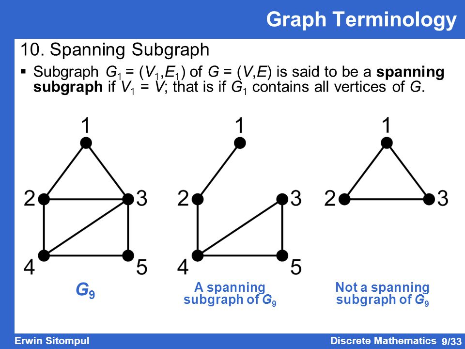 A spanning subgraph of G9 Not a spanning subgraph of G9